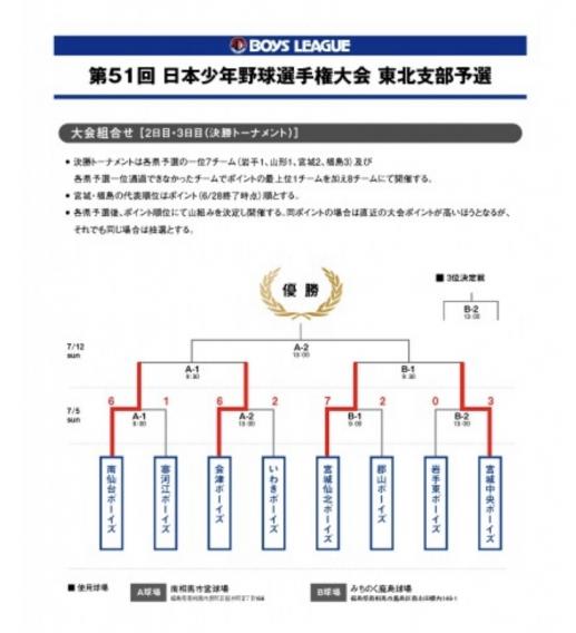 第51回 日本少年野球選手権大会 東北支部予選決勝トーナメント